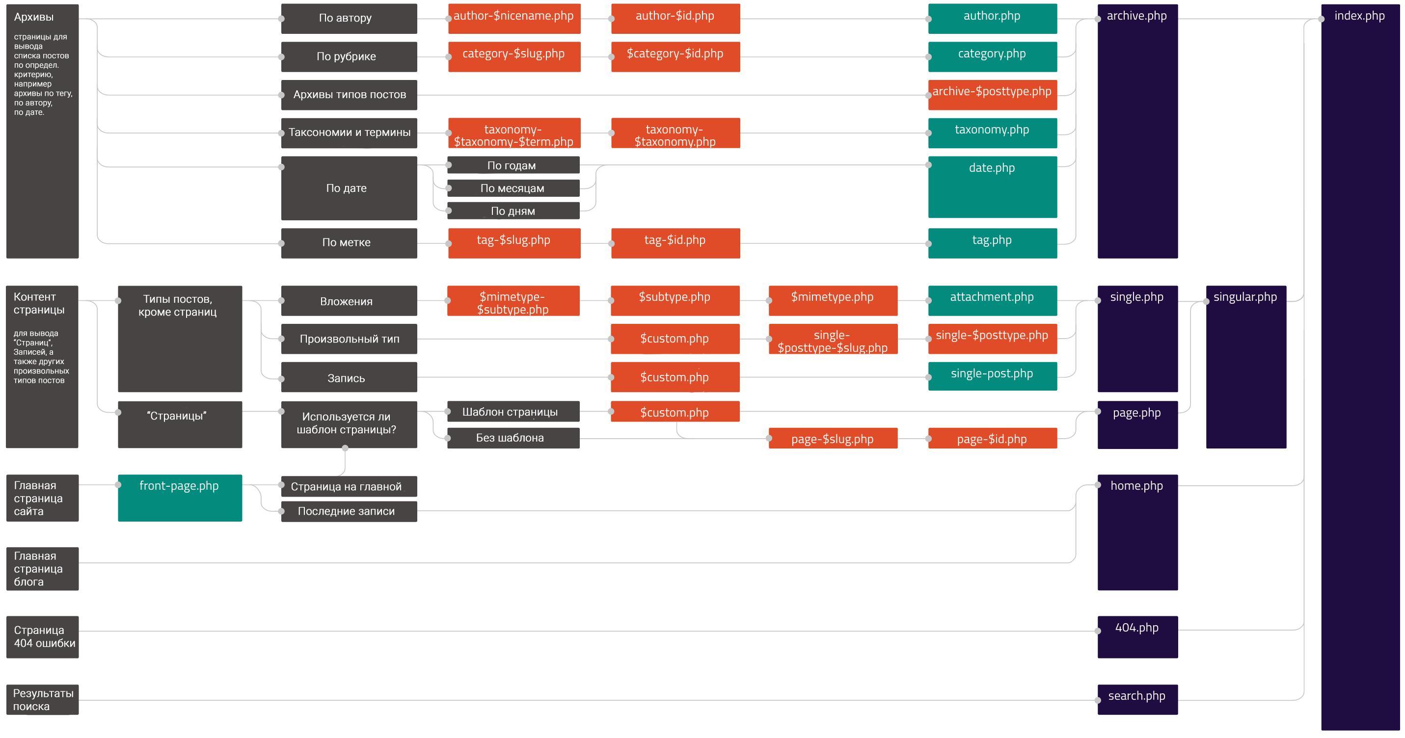 Иерархия порядок подключения файлов темы WordPress