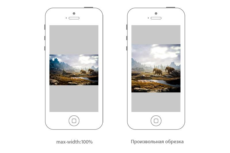 Адаптивные изображения в WordPress